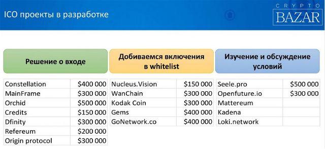криптовалюта ICO CREDITS (CS)