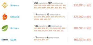 биржа Binance криптовалюты